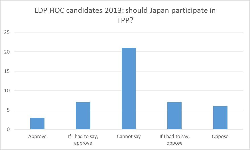 TPP graph 03